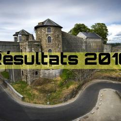 Résultats 2106